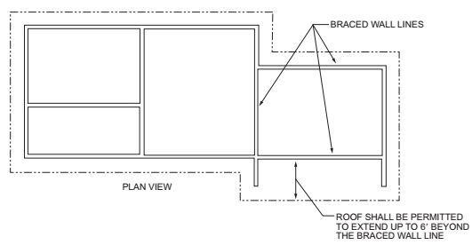 ROOF EXTENSION IN SDC D OR E BEYOND BRACED WALL LINE