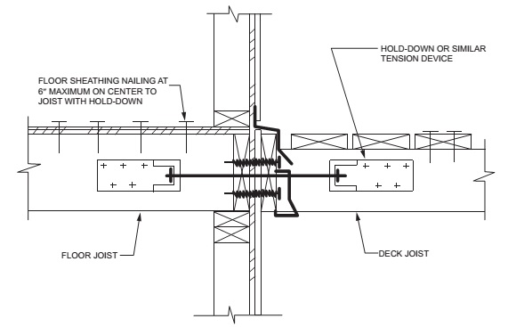 DECK ATTACHMENT FOR LATERAL LOADS