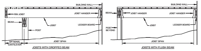 TYPICAL DECK JOIST SPANS