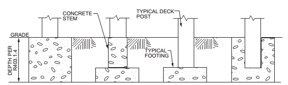 TYPICAL DECK POSTS TO DECK FOOTINGS