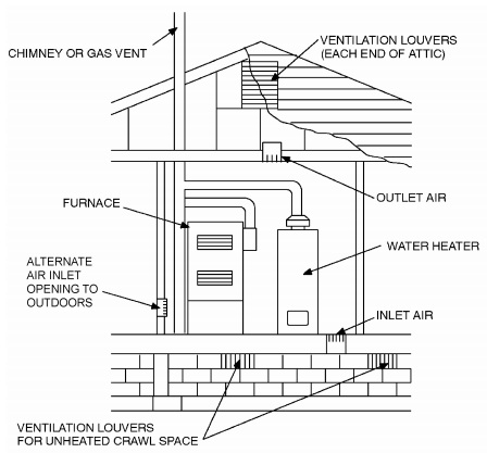 ALL AIR FROM OUTDOORS—INLET AIR FROM VENTILATED CRAWL SPACE AND OUTLET AIR TO VENTILATED ATTIC (see Section G2407.6.1)