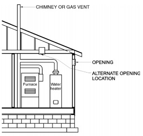 SINGLE COMBUSTION AIR OPENING, ALL AIR FROM OUTDOORS (see Section G2407.6.2)