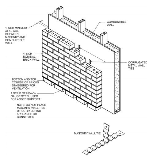 MASONRY CLEARANCE REDUCTION SYSTEM
