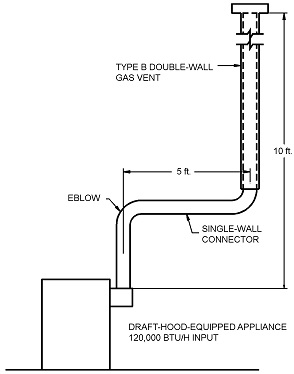 Appendix B Sizing Of Venting Systems Serving Appliances